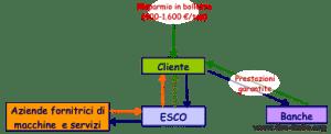 Schema FTT con ESCO fornitore del servizio e banca finanziatore.