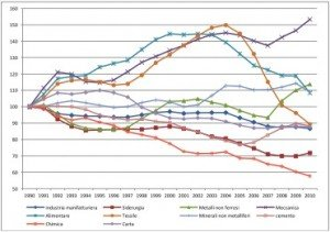 indice efficienza industria