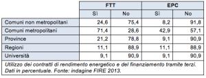 contratti di rendimento energetico e finanziamento tramite terzi nella P.A.
