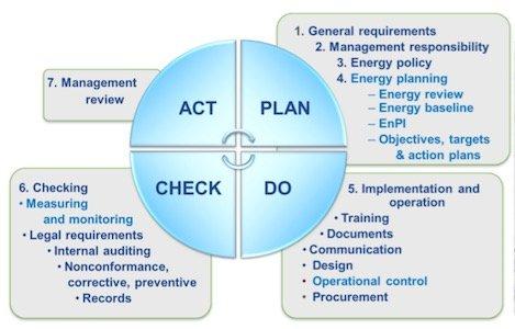 DOE: ISO 50001