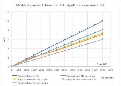 Figura 5. L La formula utilizzata per le curve del k assume k max=1,75 e 1,5 e CAPEX/TEE min=500 con crescita lineare. Tasso di sconto annuo 5%. Prezzo TEE=140 euro. Costo energia 600 euro/tep.