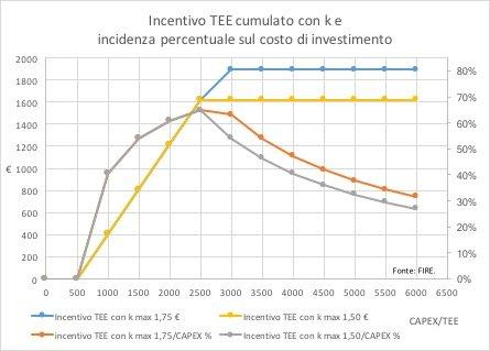 Figura 6. La formula utilizzata per le curve del k assume k max=1,75 e 1,5 e CAPEX/TEE min=500 con crescita lineare. Tasso di sconto annuo 5%. Prezzo TEE=140 euro.