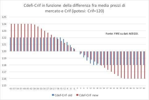 scostamento fra contributo definitivo e media prezzi TEE