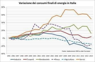 figura 1 consumi settoriali nel tempo