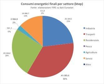 figura 2 consumi per settore