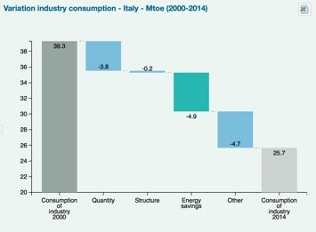 figura 3 decomposizione consumi industria