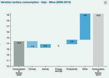 figura 4 decomposizione consumi terziario