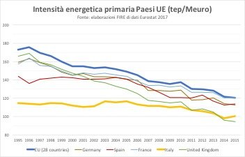 figura 5 intensità energetica