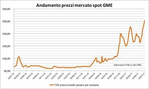 Figura 1. Prezzi dei TEE sul mercato spot a partire dal 2014.