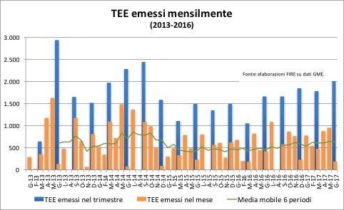 Figura 2. TEE emessi mensilmente e trimestralmente a partire dal 2013.