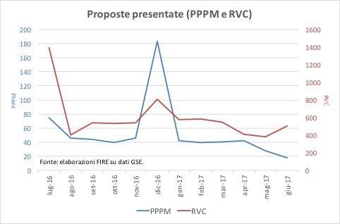 Figura 3. Proposte presentate negli ultimi 12 mesi.