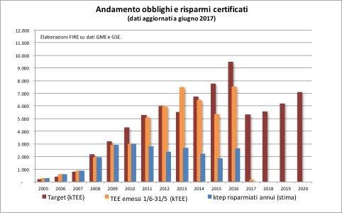 Figura 4. Certificati emessi annualmente, risparmi corrispondenti e target.