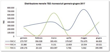 Figura 5. Distribuzione mensile dei TEE riconosciuti. Fonte: GSE.
