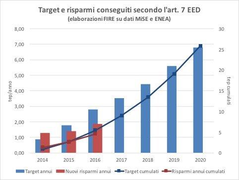 Figura 6. Risparmi addizionali conseguiti in relazione all'art. 7 della direttiva 2012/27/UE e target notificati dal MiSE.