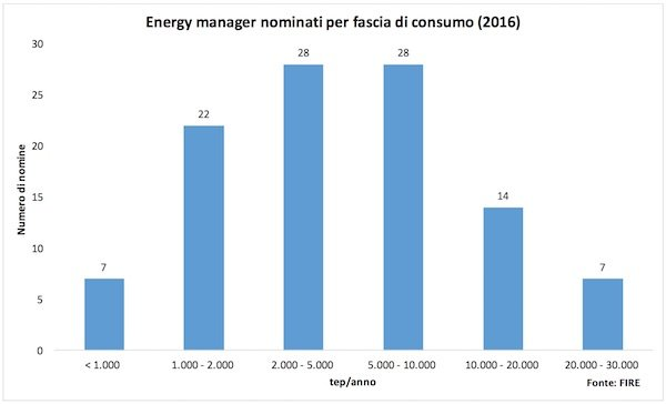 energy manager sanità