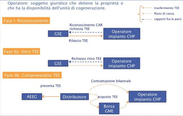 cogenerazione e TEE