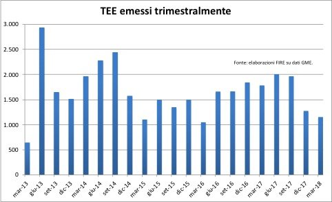 Figura 3 emissioni trimestrali di TEE