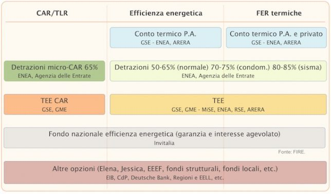 incentivi efficienza energetica FIRE