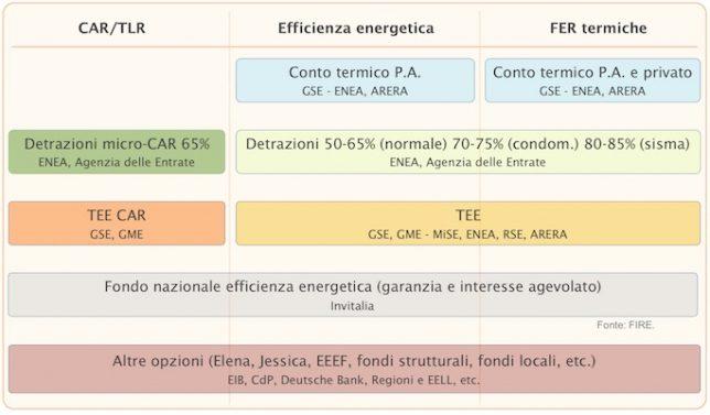 incentivi efficienza energetica FIRE