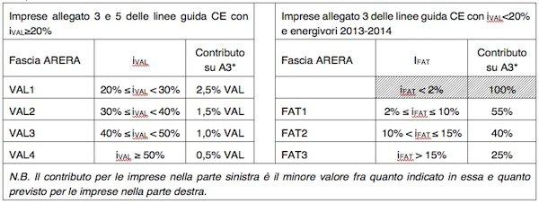 tabella agevolazioni energivori elettrici