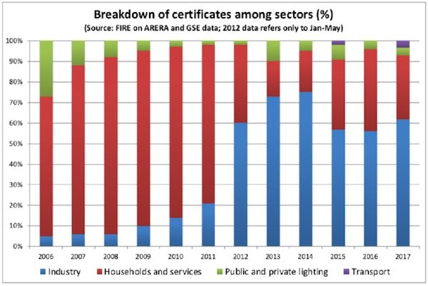 white certificates issued per sector in italy