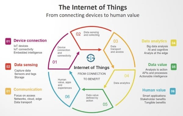 iot source: i-scoop - essential IoT business guide