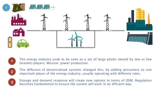 trasformation of electricity generation