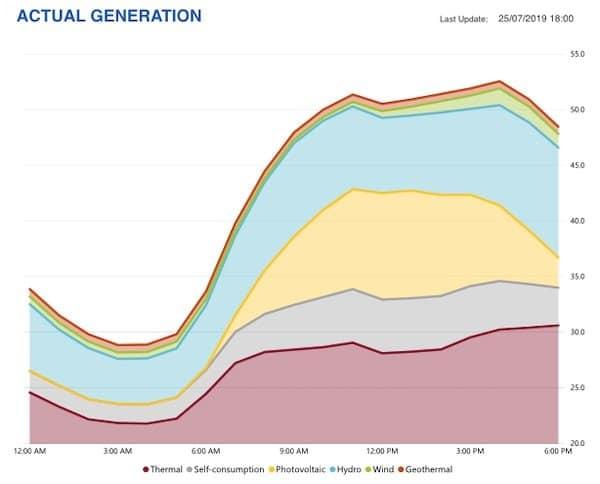 generazione elettrica in tempo reale