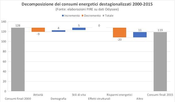 Decomposizione dei consumi energetici
